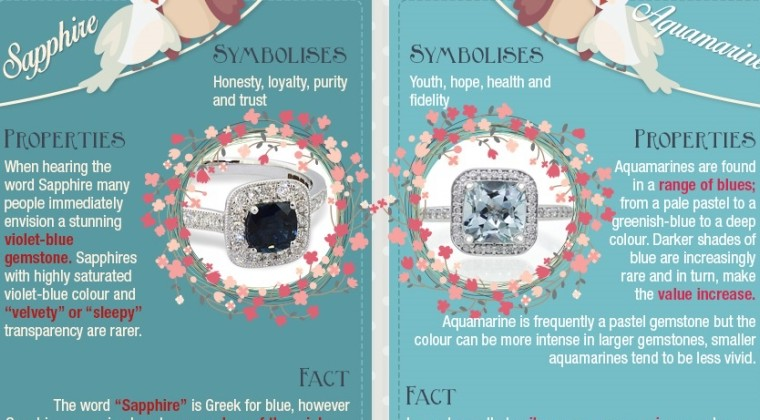 Alternative Engagement Rings: A Gemstone Guide